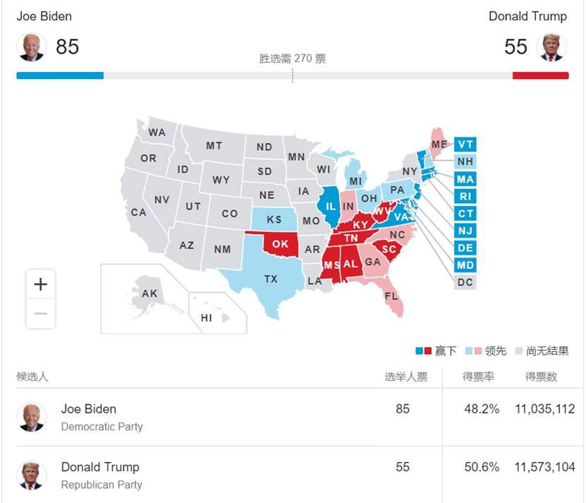 2020美国大选实时票数统计 2020年美国大选什么时候结束 2020美国大选目前情况