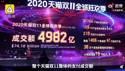 2020双十一销售额真实数据, 销售额是多少