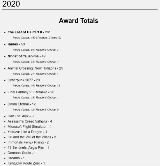 《最后生还者2》破巫师3纪录 年内获得261个年度奖项