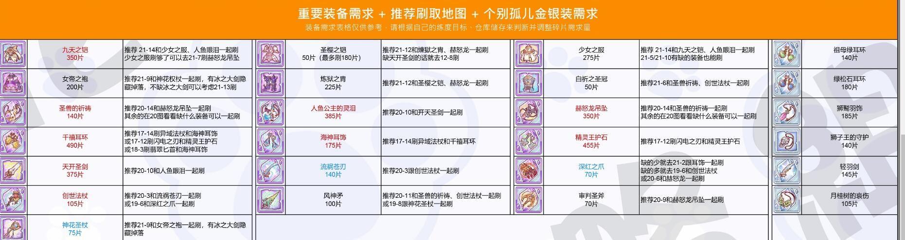 公主连结2021肉盾角色排名 最新坦克排行榜