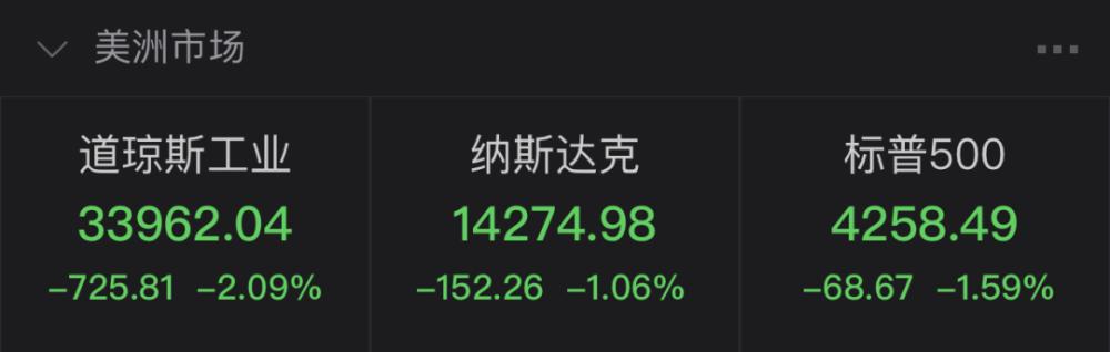 欧美股市实时行情:欧美股市重挫 道指跌逾700点