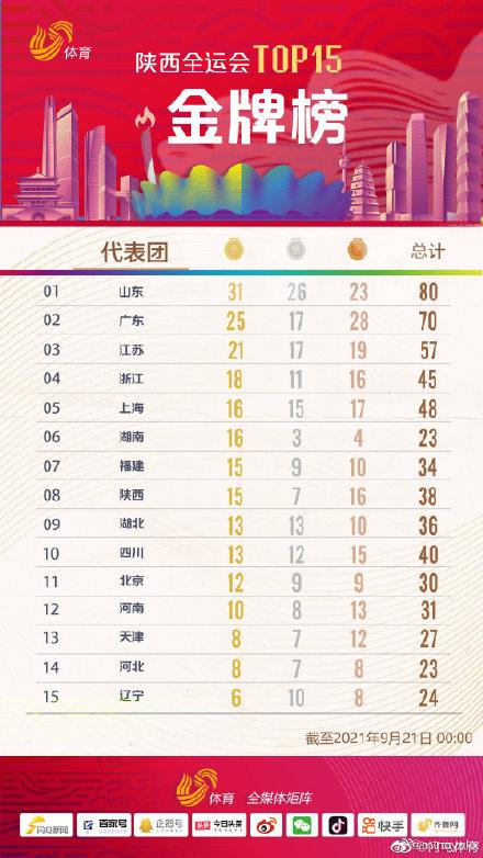 全運會獎牌榜最新! 全運會獎牌榜單 全運會獎牌榜排名實時