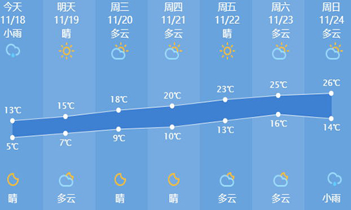 天气预报查询一周