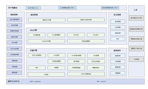 openGauss(关系型数据库管理系统)