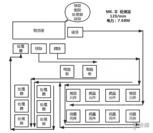 《戴森球计划》常用组件怎么生产 常用组件模块化生产