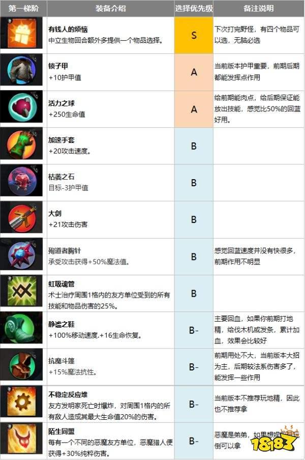刀塔霸业装备天赋的选择优先级分析?刀塔霸业各梯类物品选择方法?