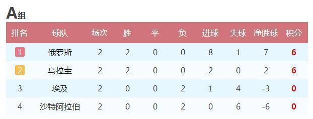 世界杯16强猜想:阿根廷葡萄牙出线 日本独苗