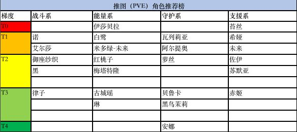 《黑潮之上》PVE角色推荐 黑潮之上PVE角色有哪些