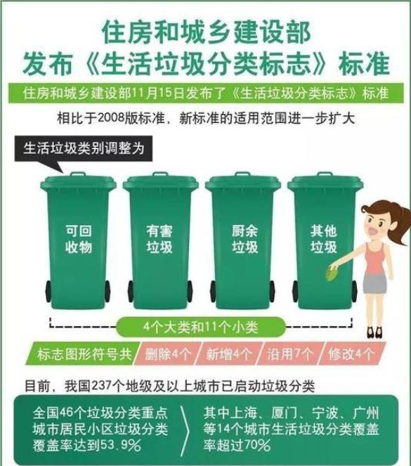垃圾分类最新标准 垃圾分类新标准相关介绍