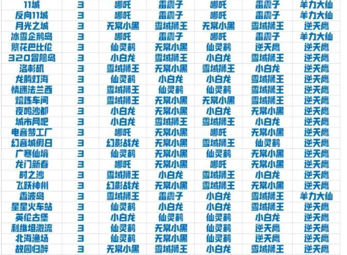 QQ飞车手游宠物强度排名 2021最新宠物强度排行榜
