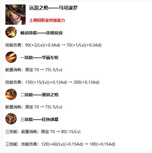 王者荣耀s17赛季调整了哪些英雄?s17赛季版本强势英雄有哪些?