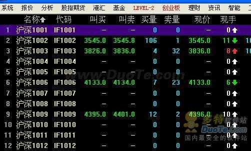 同花顺全新推出股指期货模拟行情,输入888即可查看