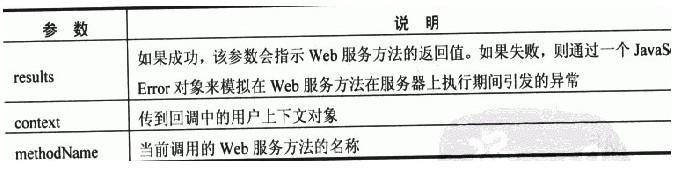 ASP.NET 3.5核心编程之AJAX Web Service的调用