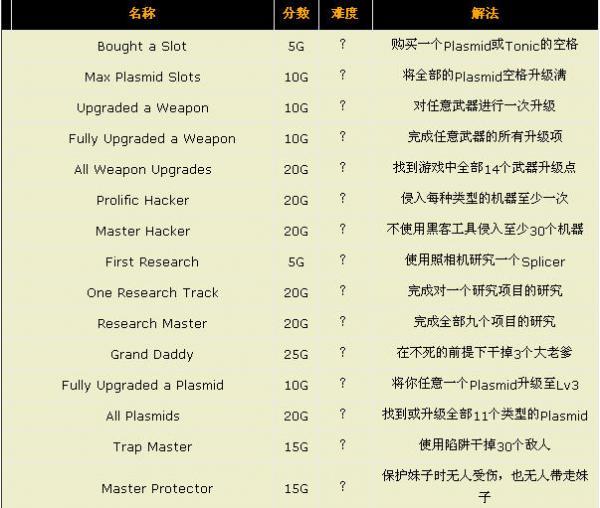 《生化奇兵2》中文成就一栏