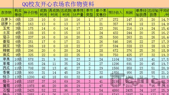 QQ农场攻略之QQ农场经验值上升技巧