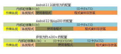 安卓手机更换SD卡教程