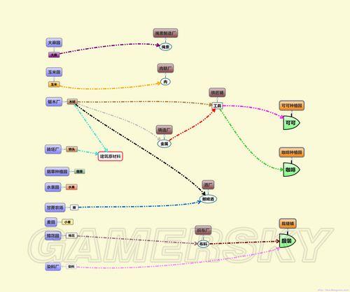 《海商王3》材料生产流程图