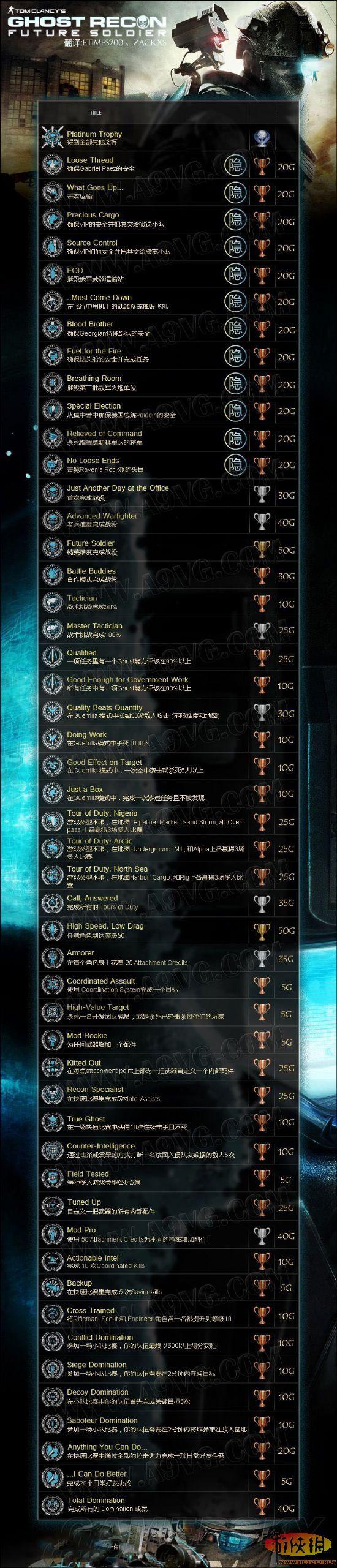 幽灵行动4:未来战士奖杯、成就翻译