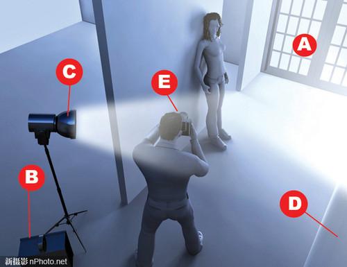 怎样利用镜头眩光拍出精彩作品