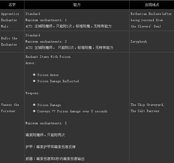 《火炬之光2》附魔师全资料介绍