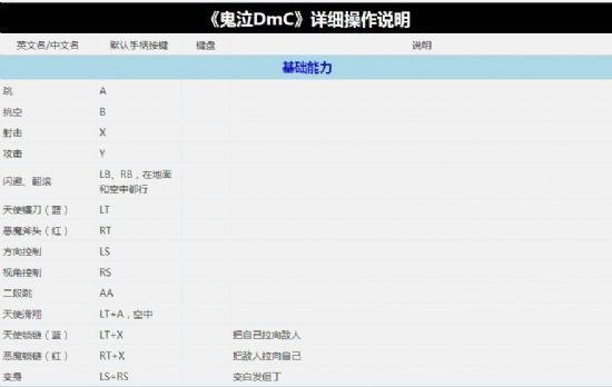《鬼泣5》详细操作说明
