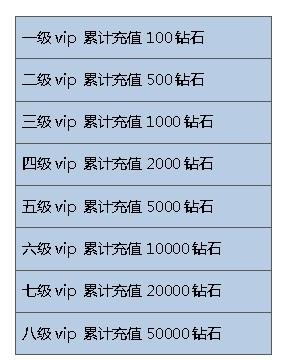 《乱斗堂》VIP系统详解