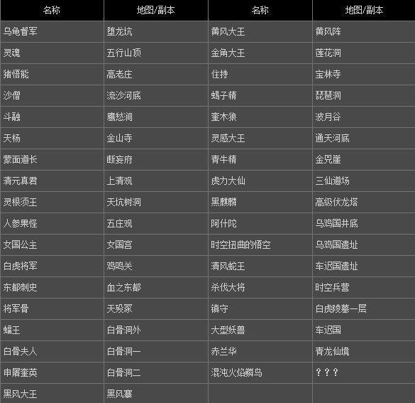 《斗战神》西行取金BOSS大全一览表