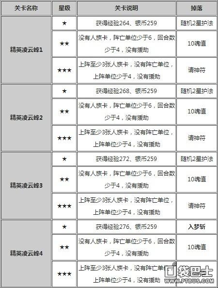 迷你西游地府凌云峰关卡详细介绍