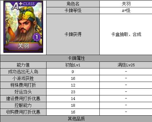 《天天富翁》角色对比:A+关羽VSA+亨利谁更牛