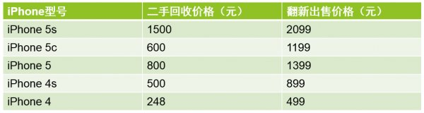 苹果官翻iPhone多少钱