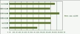 最省流量的手机浏览器,手机浏览器哪个省流量
