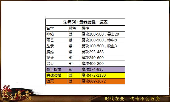 《热血传奇》手机版56-60级高性价比玩法详解