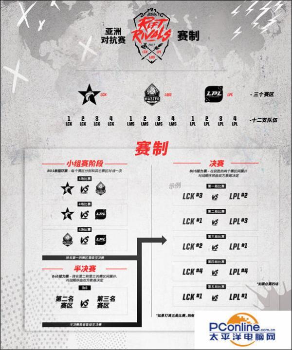 英雄联盟LOL洲际赛赛程及参赛地区战队介绍